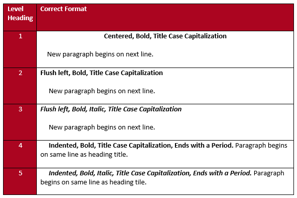 Level 1: Centered, Bold, Title Case Capitalization    New paragraph begins on next line.  Level 2: Flush left, Bold, Title Case Capitalization  New paragraph begins on next line.   Level 3: Flush left, Bold, Italic, Title Case Capitalization  New paragraph begins on next line.   Level 4: Indented, Bold, Title Case Capitalization, Ends with a Period. Paragraph begins on same line as heading title.   Level 5:      Indented, Bold, Italic, Title Case Capitalization, Ends with a Period. Paragraph begins on same line as heading tile.