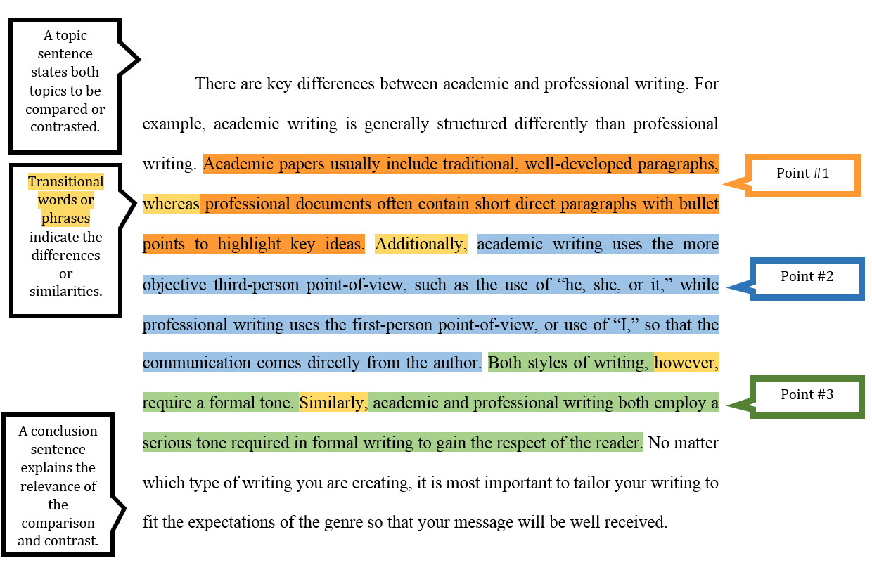 How to write a topic sentence for a comparative paragraph examples of argumentative thesis papers